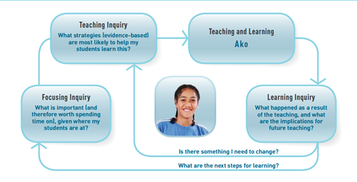 teaching-as-inquiry_reference